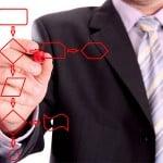 Stel de functionele eisen en technische eisen vast