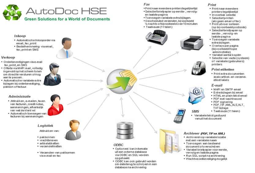 AutoDoc HSE gecomineerd met Exact Globe Next en Exact Synergy